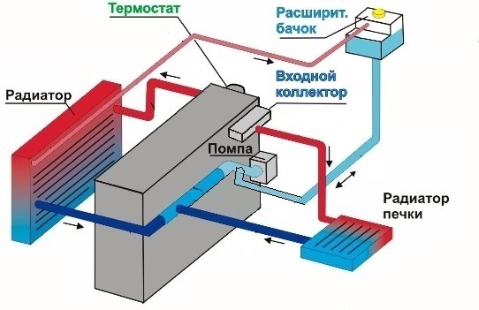 ВАЗ 2101 термостат: какой лучше, как проверить и заменить, инструкции с фото и видео