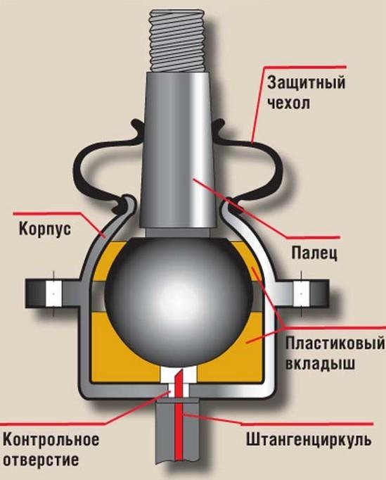 Замена верхней и нижней шаровой опоры ВАЗ 2106: как снять, какие выбрать, инструкции с фото и видео