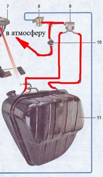 Запах бензина в салоне ваз 2107 инжектор и карбюратор: почему пахнет, причины и способы устранения, инструкции с фото и видео