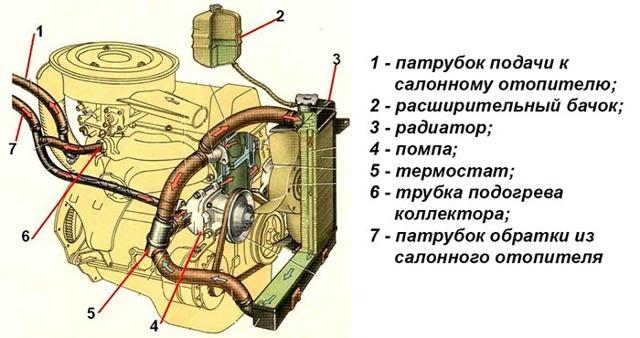 Описание и ремонт системы охлаждения двигателя ВАЗ 2101, инструкции с фото и видео