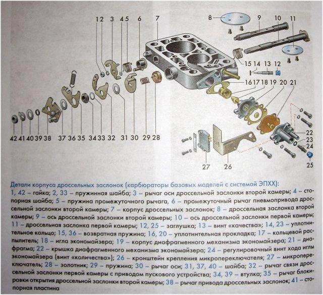 Карбюратор ваз 2107: почему плавают обороты и большой расход топлива, устройство, таблица жиклеров, инструкции с фото и видео