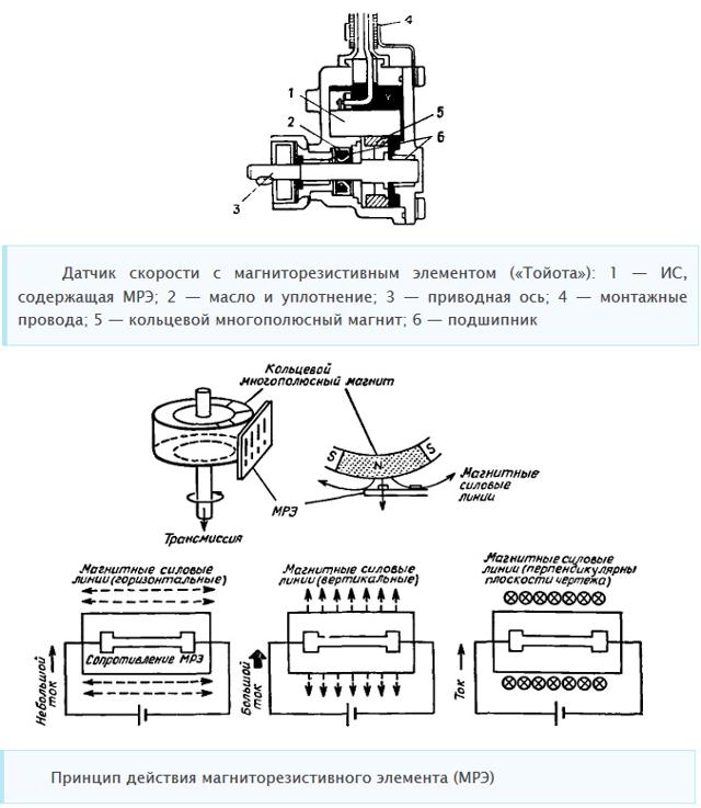 Электронный и механический спидометр ВАЗ 2106: устройство замена и ремонт, инструкции с видео и фото