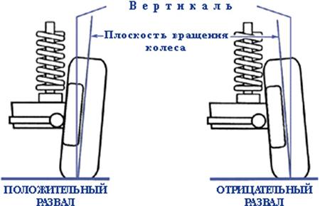 Как сделать развал схождение своими руками ваз 2106, значения углов, инструкции с фото и видео