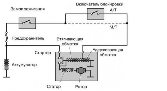 Как проверить стартер ВАЗ 2101, неисправности, ремонт, замена, инструкции с видео и фото