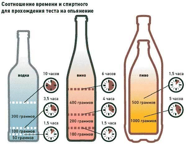 Допустимая норма алкоголя за рулем в промилле в 2018 году в России: сколько можно выпить в пределах 0, 16, как измеряется количество в крови