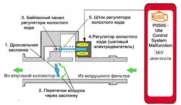 Датчик холостого хода ваз 2107 инжектор и карбюратор: настройка, проверка и замена ДХХ, инструкции с фото и видео