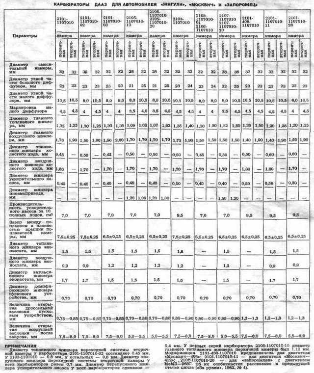 Карбюратор ваз 2101: параметры, какой поставить, можно ли Вебер на модели классик, регулировка, таблица жиклеров, инструкции с фото и видео