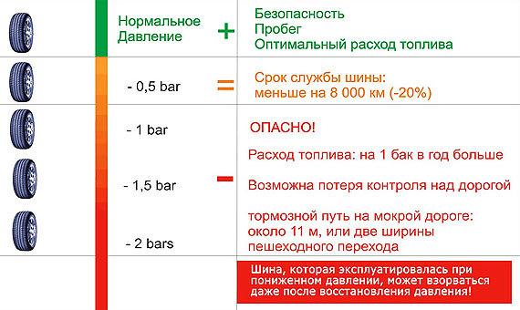 Давление в шинах ВАЗ 2107 летом и зимой, таблица значений