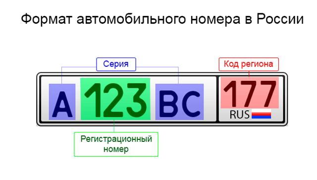 Коды регионов России на автомобильных номерах: как узнать место регистрации автомобиля (таблица)