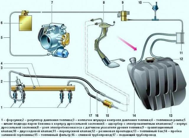 Топливная система ВАЗ 2107 инжектор: характеристики, неисправности, отзывы, как почистить и отрегулировать, инструкции с фото и видео