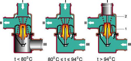 Система охлаждения двигателя ВАЗ 2106: как залить тосол и вывести вентилятор на кнопку, инструкции с фото и видео