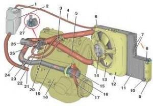 Как слить антифриз из системы охлаждения автомобиля, с блока двигателя самостоятельно, слив тосола